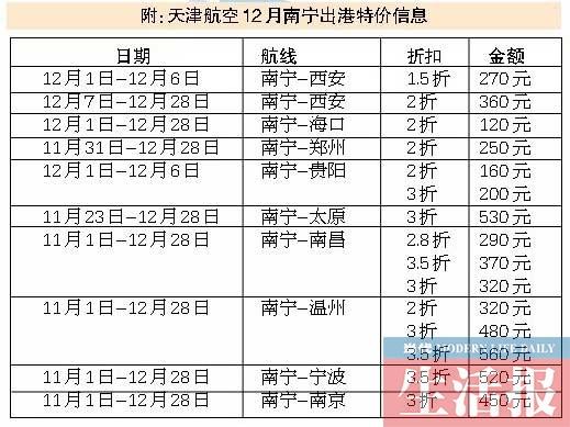 3、4、11、12月机票折扣最便宜 提前7天买最划算