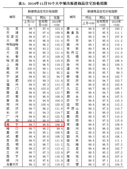 11月份70城房价无一城上涨 南宁房价环比降0.3%