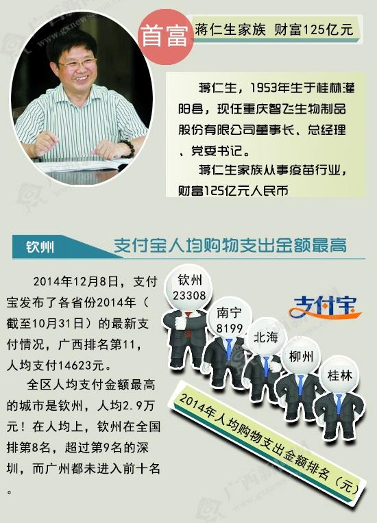 """[桂刊]2014年广西各地的""""第一"""""""
