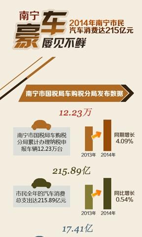 [桂刊]南宁土豪一年购百万以上豪车1319辆
