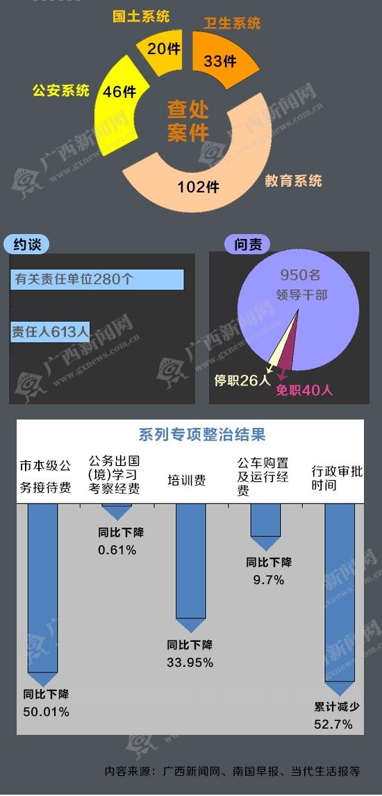 """[桂刊]2014年南宁""""苍蝇老虎""""一起打"""