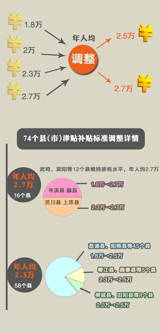 [桂刊]广西县级公职人员津补贴提高
