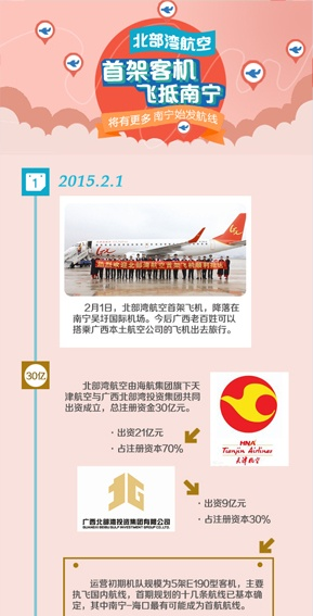 [桂刊]北部湾航空首架客机飞抵南宁