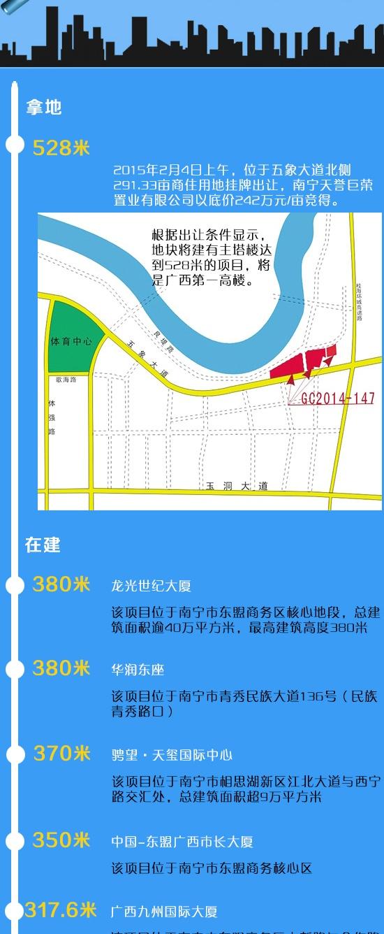 广西高楼成长记 500米楼成南宁天际线