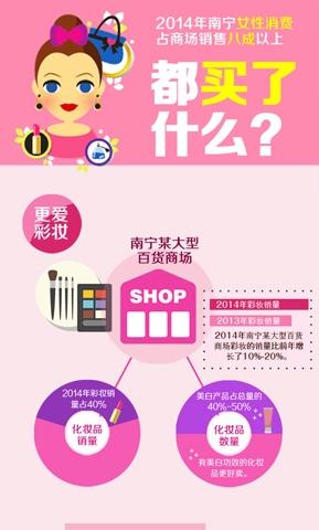 2014年南宁女性消费占商场销售八成以上