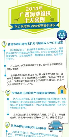 2014年广西消费维权十大案例