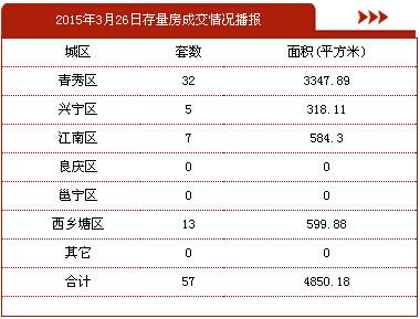 3月26日南宁商品房签约310套 存量房交易57套