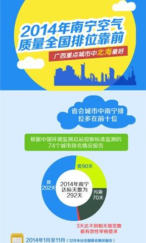 [桂刊]2014年广西重点城市空气质量全国排位