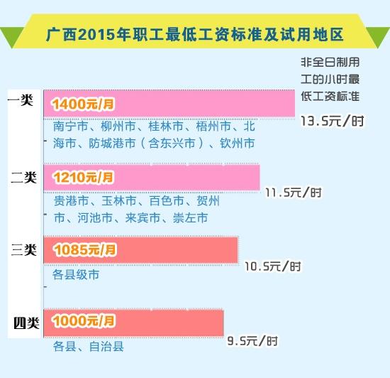广西调整职工最低工资标准 最高达1400元