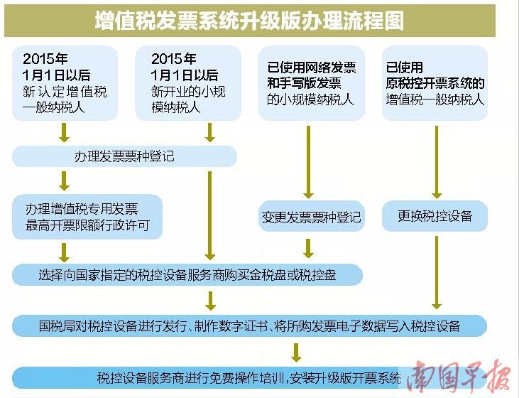 广西全面推行增值税发票系统升级版