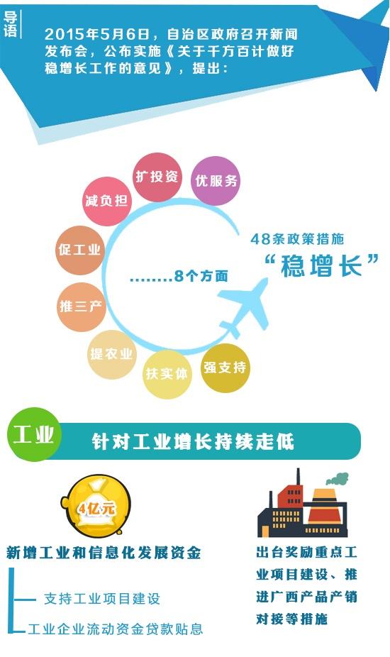 广西出台48条稳增长措施 促经济健康发展