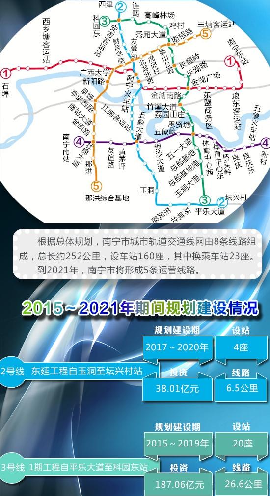 定了!至2021年南宁将有5条地铁线
