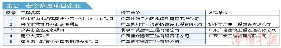 工程未批先建违法分包转包 16家企业被立案查处