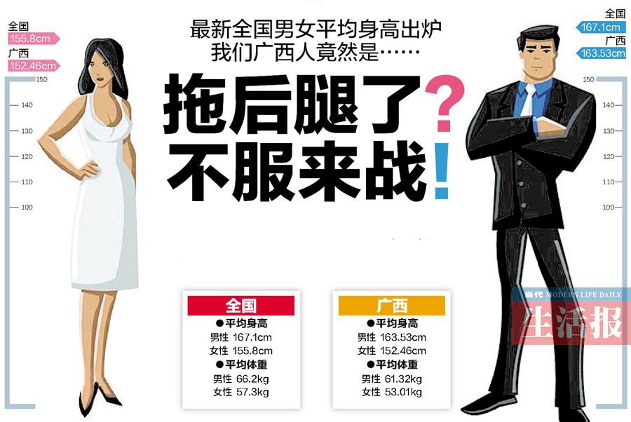最新全国男女平均身高出炉 你有多高,拖后腿了吗