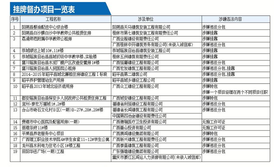 广西建筑市场抽查72项目过半被责令整改