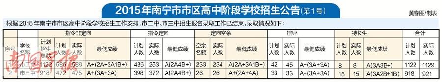 南宁二中、三中共招2050人 未被录取考生抓紧时间