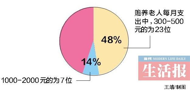 """广西:居家或社区养老渐成主流 """"4+2+1""""家庭渐普遍"""