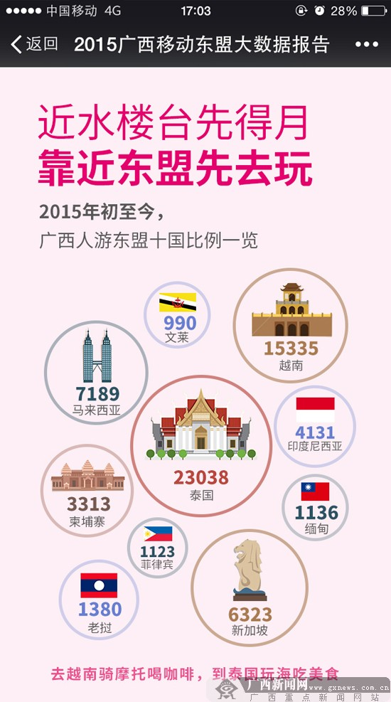 """广西移动大数据报告揭示广西与东盟国家的""""亲密关系"""""""