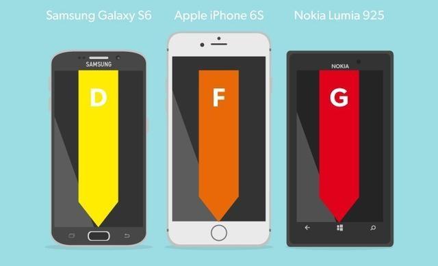 主流智能机信号强度测试 iPhone6s表现差