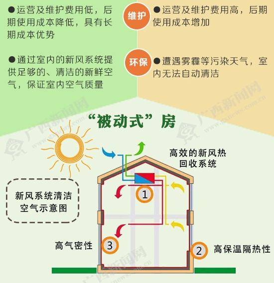 """不装空调和暖气 广西未来要住""""被动式""""房"""