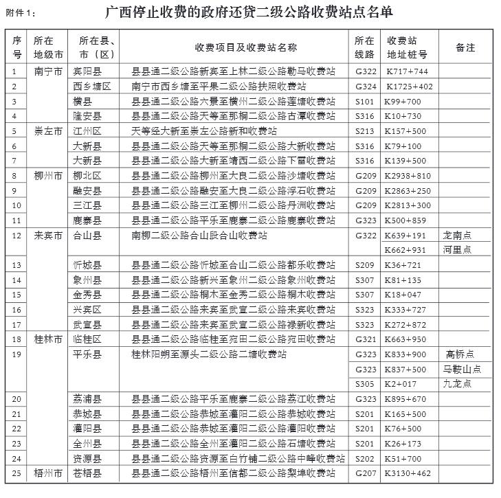 广西壮族自治区人民政府关于停止政府还贷二级公路收费和保留一级公路、经营性二级公路收费站点的公告