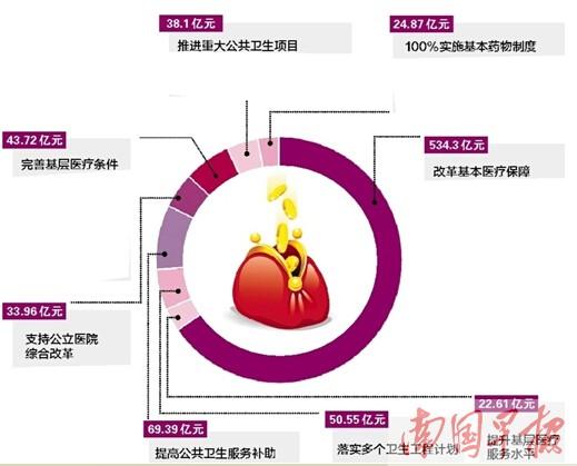 广西医改实现五大突破 财政筹措817.5亿元助力