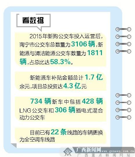 南宁环保公交车占比约六成 七成公交线路换空调车