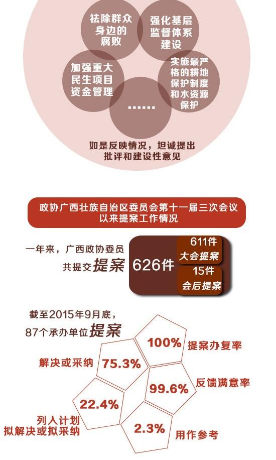 [桂刊]自治区政协十一届四次会议