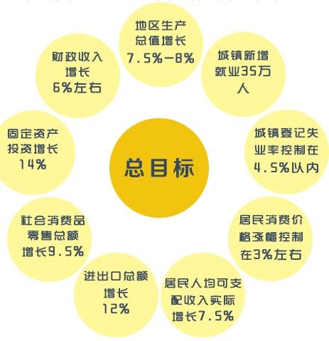 [图解]2016年广西有啥新目标?