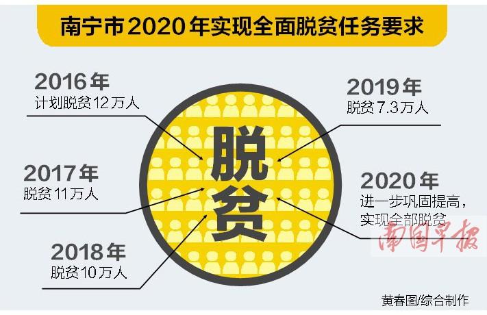 南宁部署扶贫攻坚工作 确保2020年南宁市全面脱贫
