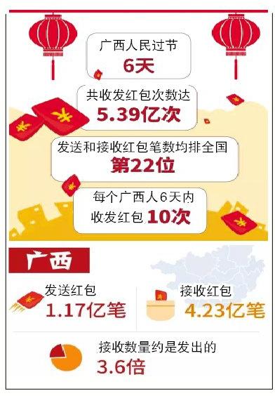 [知道·图解]春节长假南宁人收发红包1.45亿笔