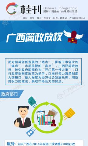 [桂刊]广西简政放权