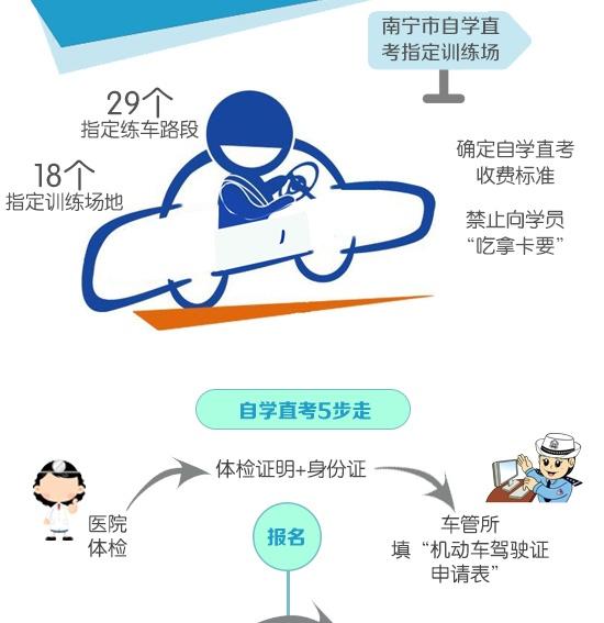 """[知道·图解]南宁4月1日起推行""""自学直考""""驾驶证"""