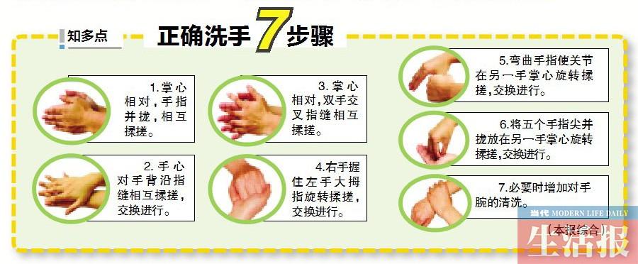 正确洗手7步骤