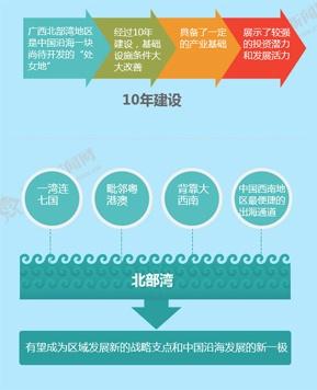 打造中国西南中南地区开放发展新的战略支点