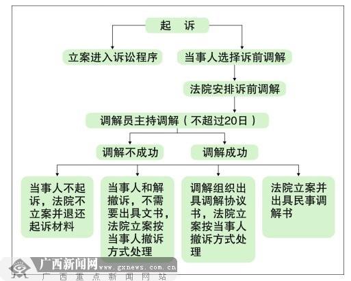 """柳州市中级人民法院""""多元化联动调解机制""""简介"""