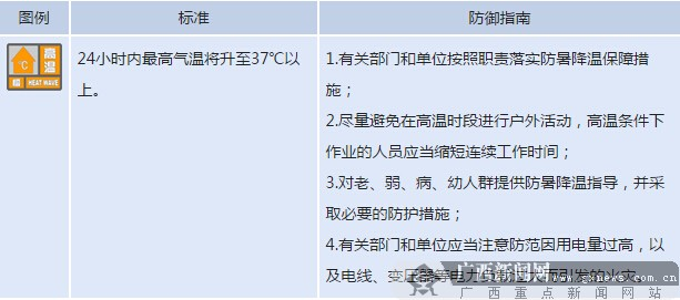 [滚动]广西多地发布高温预警 2日最高气温34-36℃