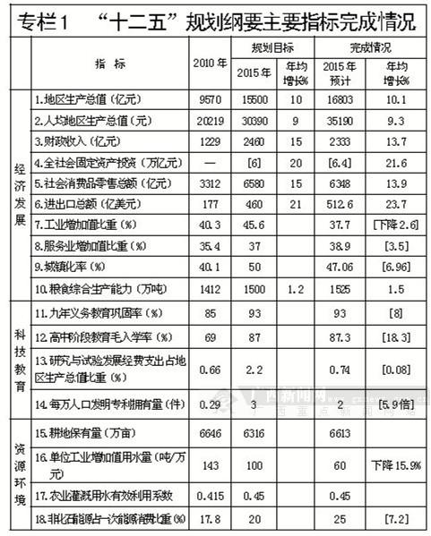 广西壮族自治区国民经济和社会发展第十三个五年规划纲要