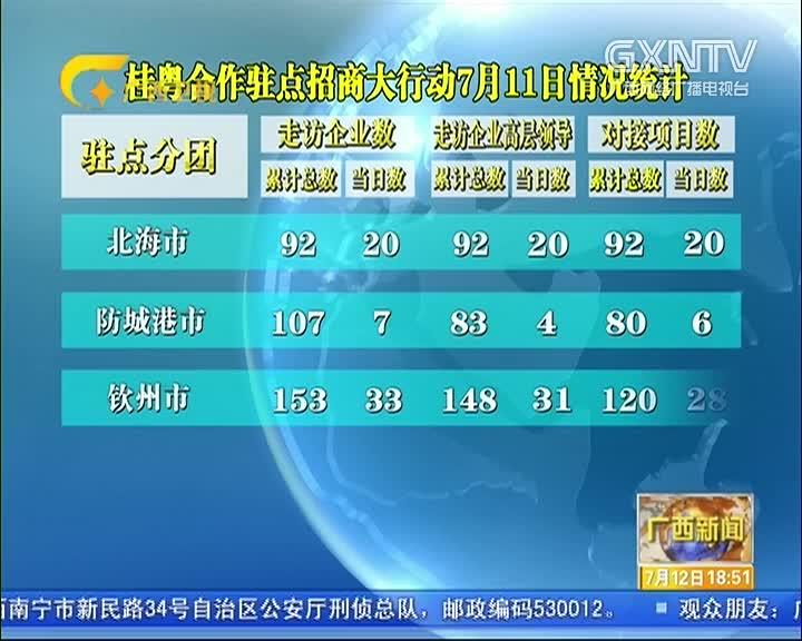 桂粤合作驻点招商大行动7月11日情况统计