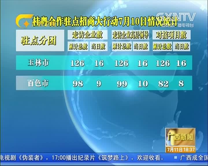 桂粤合作驻点招商大行动7月10日情况统计