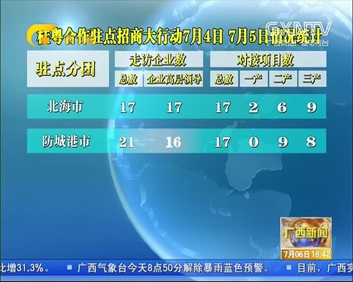 桂粤合作驻点招商大行动情况统计