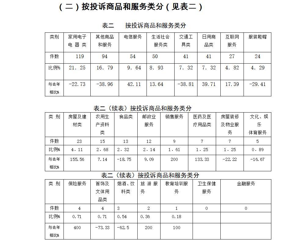 广西消委会公布消费投诉报告 六种类投诉增长较快