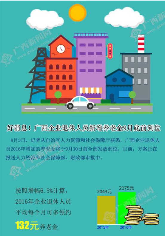 广西企业退休人员新增养老金9月底前到位