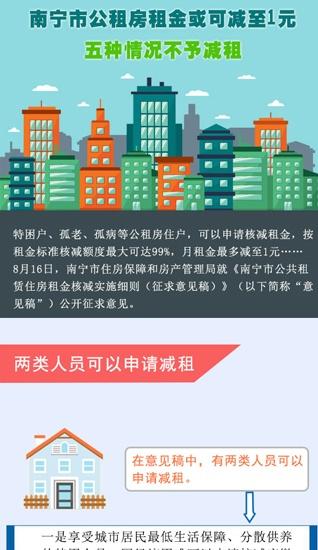 南宁市公租房租金或可减至1元
