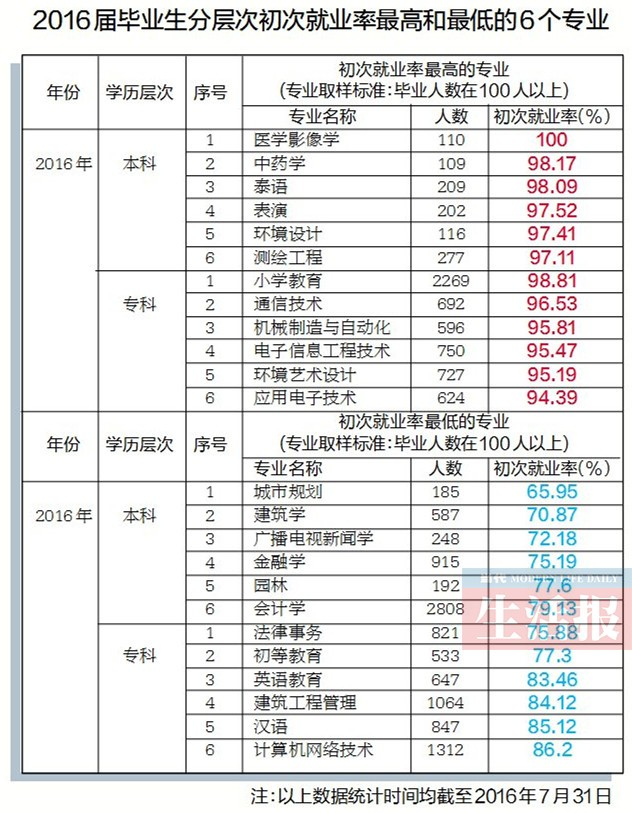 广西教育厅发布就业报告:医学专业毕业生最抢手