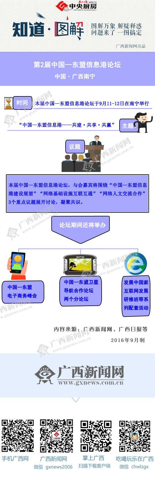【知道・图解】第2届中国―东盟信息港论坛