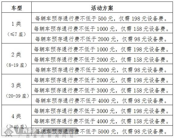 etc优惠活动延长 营运车辆首次纳入优惠对象-广西新闻