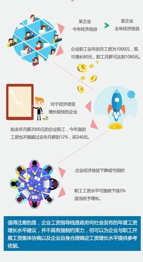 【桂刊】广西今年企业职工工资最高涨幅不超12%