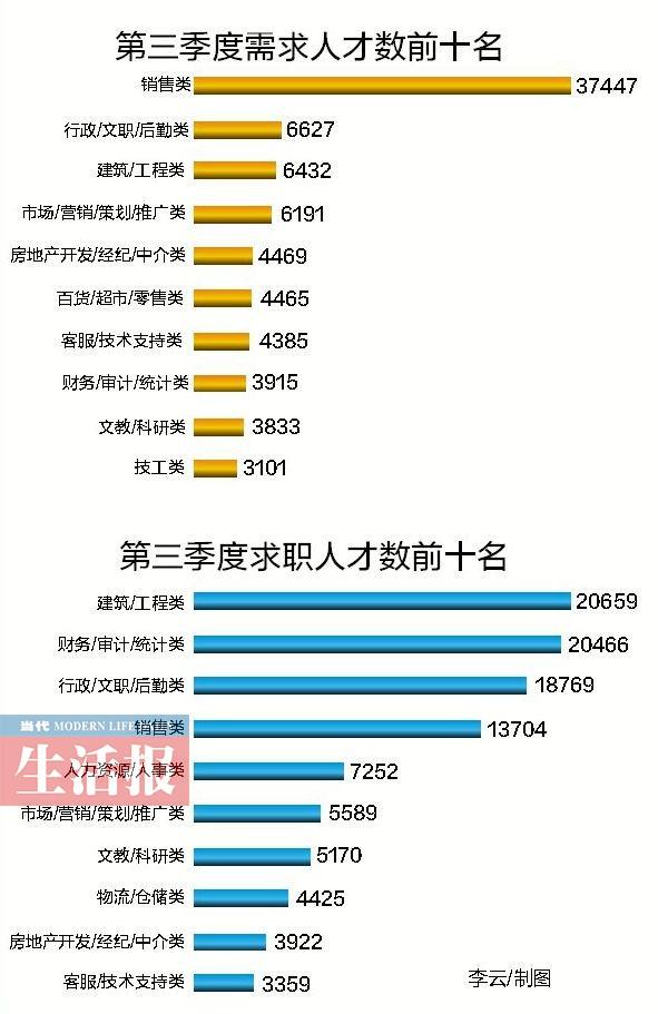求职者看过来 广西这10类职位最缺人(图)