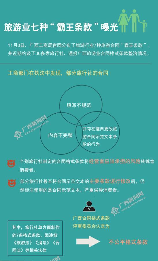 """[桂刊]旅游业七种""""霸王条款""""曝光"""